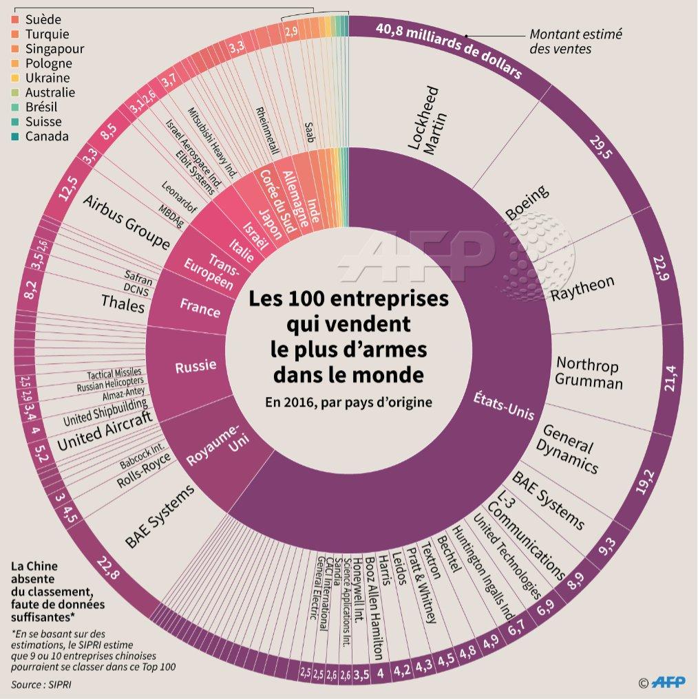 Les 100 entreprises qui vendent le plus d'armes dans le monde   Faute de données suffisantes, la Chine n'est pas présente dans ce classement  [source: @SIPRIorg] #AFP