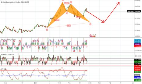 """Stock Trade Alerts on Twitter: """"Trading Ideas: gbpusd ..."""