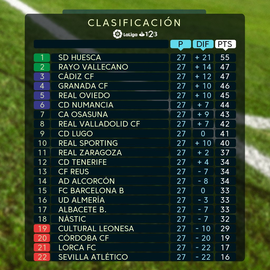 📊 Classement - #LaLiga123 - J.27  Le Barça B se classe 15ème avec 33 points et 4 points davance sur le premier relégable ! La route est encore longue...