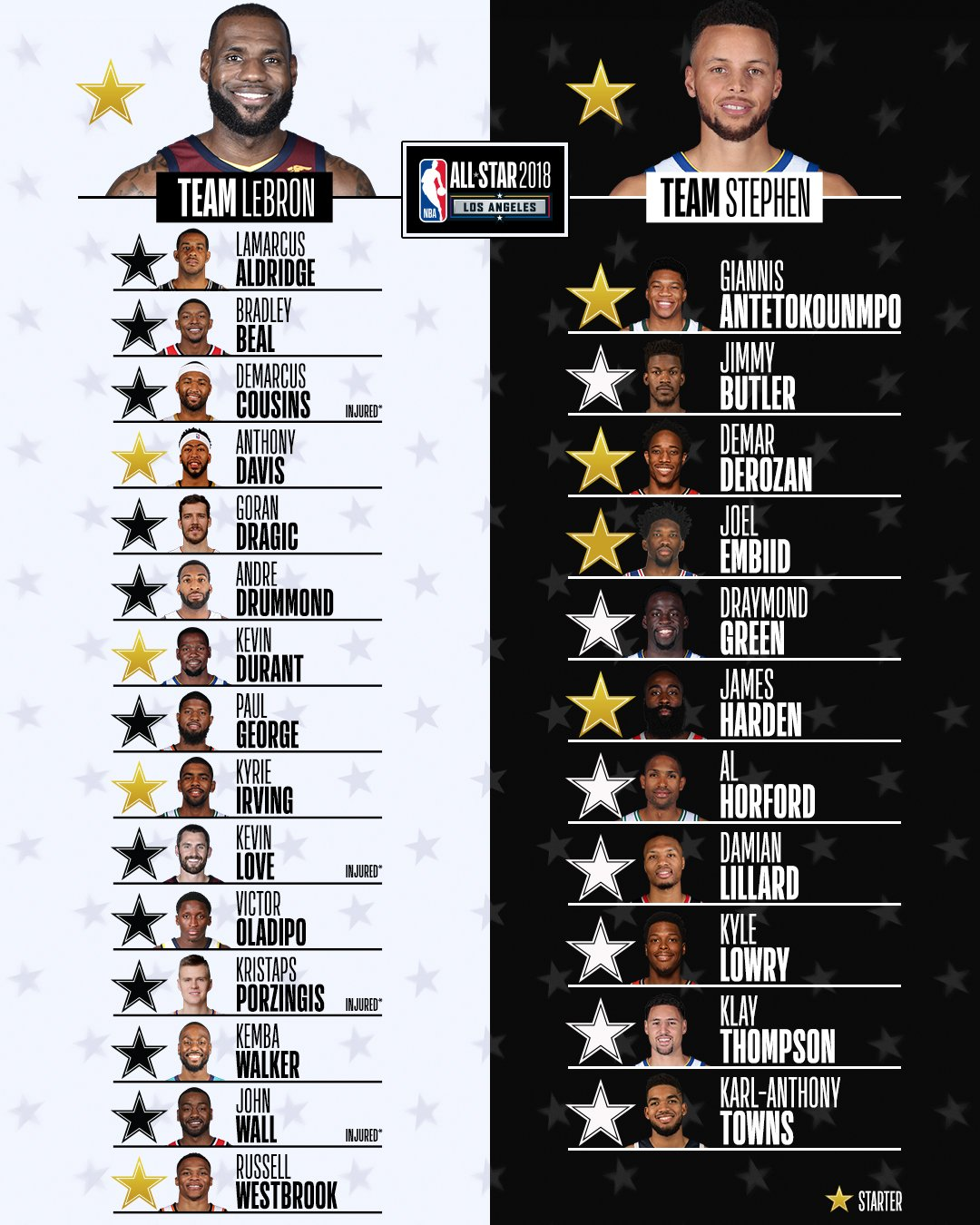 Get familiar with the #TeamLeBron and #TeamStephen rosters!   #NBAAllStar 8pm/et @NBAonTNT https://t.co/rZNXxbljdI