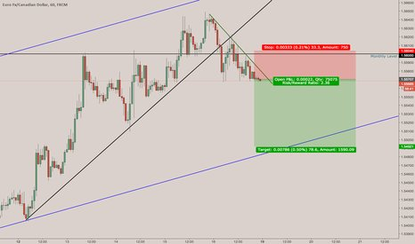 """Stock Trade Alerts on Twitter: """"Trading Ideas: EURCAD ..."""