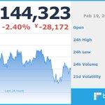 Image for the Tweet beginning: 現在のビットコイン価格は 1,144,323 円です。  ※仮想通貨の相場は大きく変動する場合がございます。余裕をもったお取引をお勧めします。