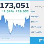 Image for the Tweet beginning: 現在のビットコイン価格は 1,173,051 円です。  ※仮想通貨の相場は大きく変動する場合がございます。余裕をもったお取引をお勧めします。