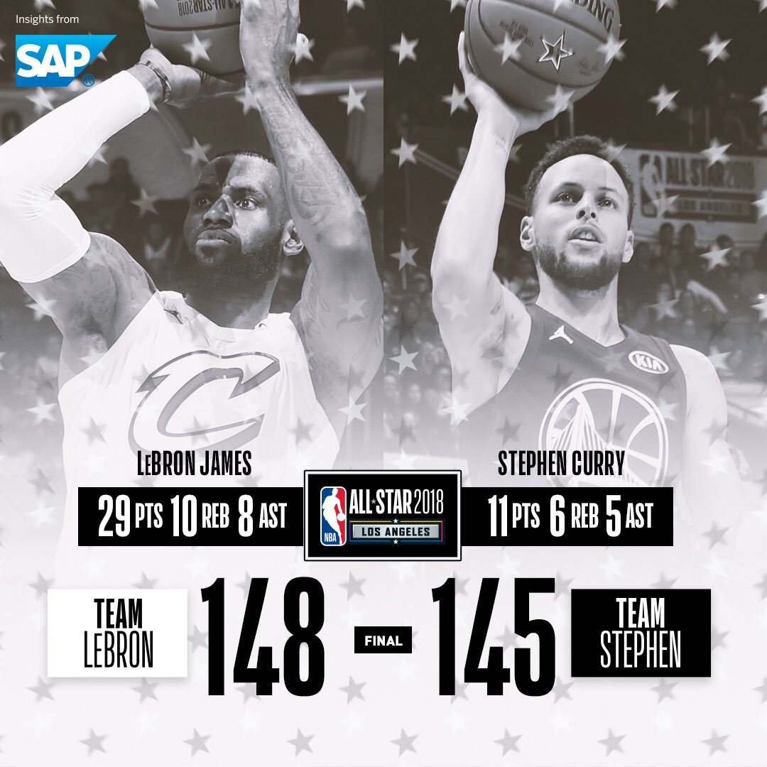 NBA All-Star Game captains #LebronJames and #StephenCurry went head to head in LA!   LBJ: 29 PTS, 10 REB, 8 AST Steph: 11 PTS, 6 REB, 5 AST  #NBAAllStar @SAP