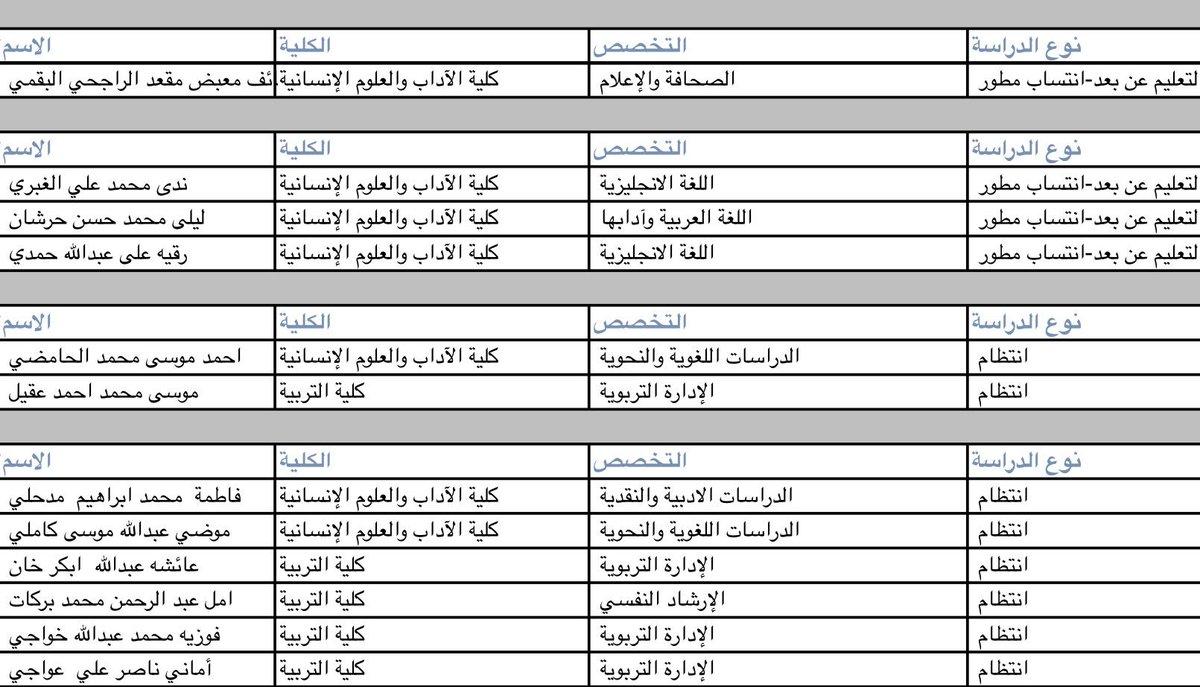 جامعة جازان On Twitter أسماء أوائل الخريجين والخريجات بالدفعة 13 جامعة جازان تزف خريجيها