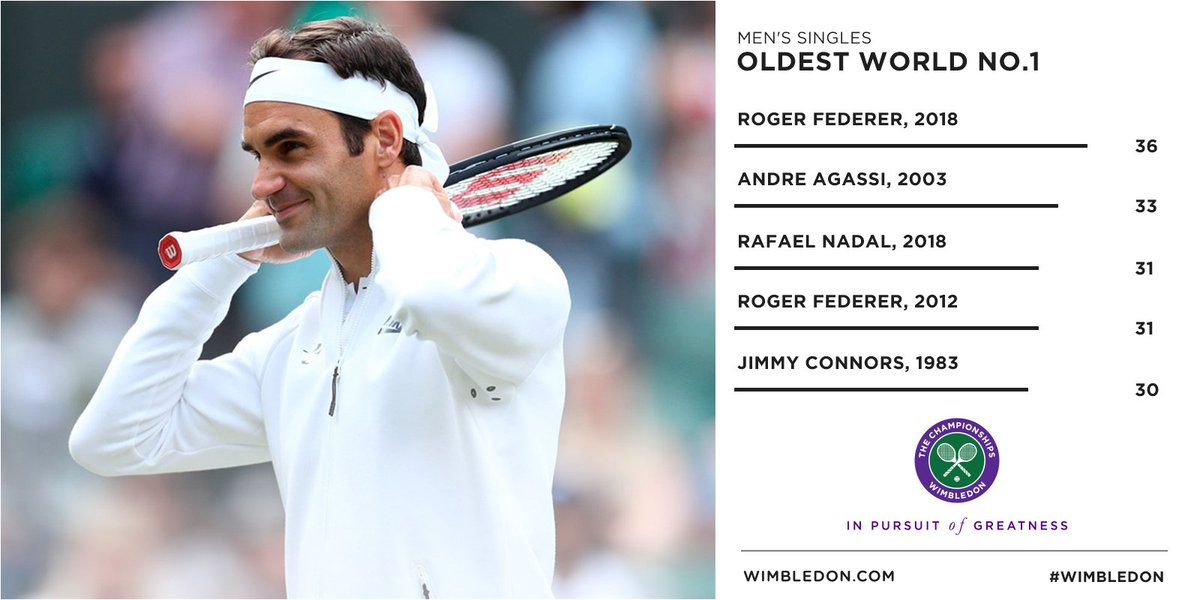 For the new world No.1, age really is just a number...  #Wimbledon #MondayMotivation