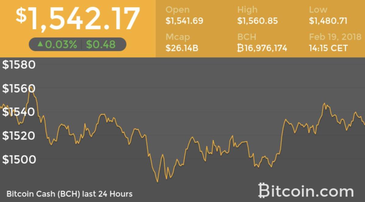 Bitcoin Price Analysis May 26 2017 10