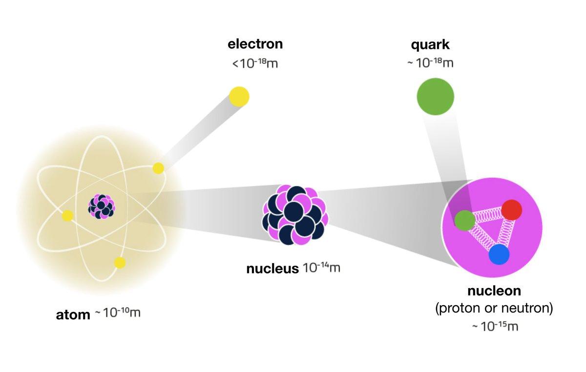 """Quark Matter 2018 on Twitter: """"#matter #BuildingBlocks #Elementary ..."""