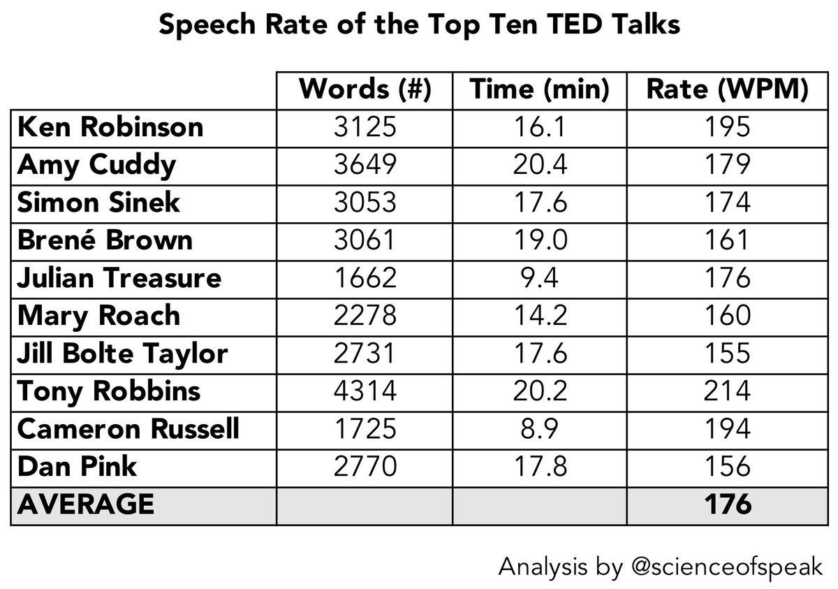 average number of words per minute speaking