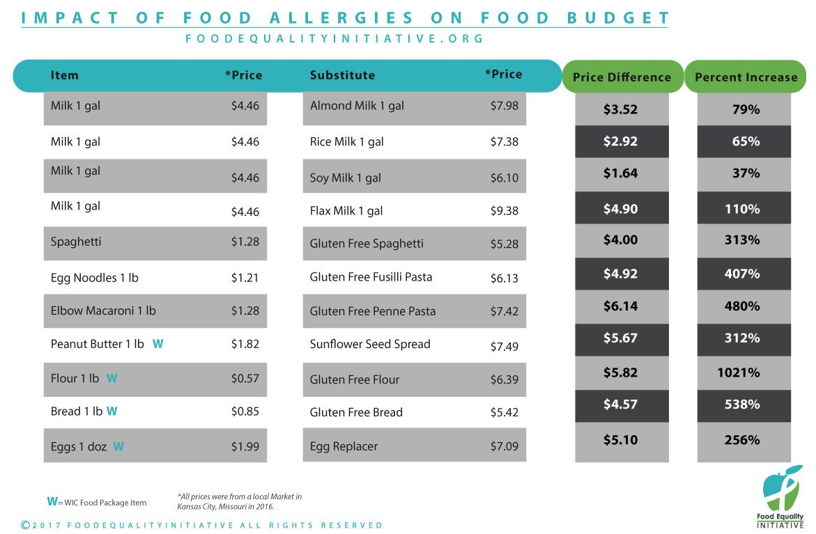 """The access and affordability  of """"free-from"""" foods can be challenging for some patients with #celiac or #foodallergy. Our chart shows the difference in price for pantry staples. #foodequality https://t.co/vUtdFRJ10f"""