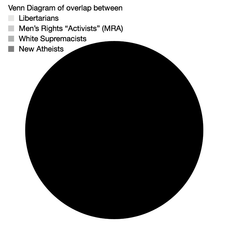 Robert d skeels jd on twitter i asked my stupid i asked my stupid computer to generate a venn diagram illustrating the overlaps between libertarians mens rights activists mra white supremacists ccuart Choice Image