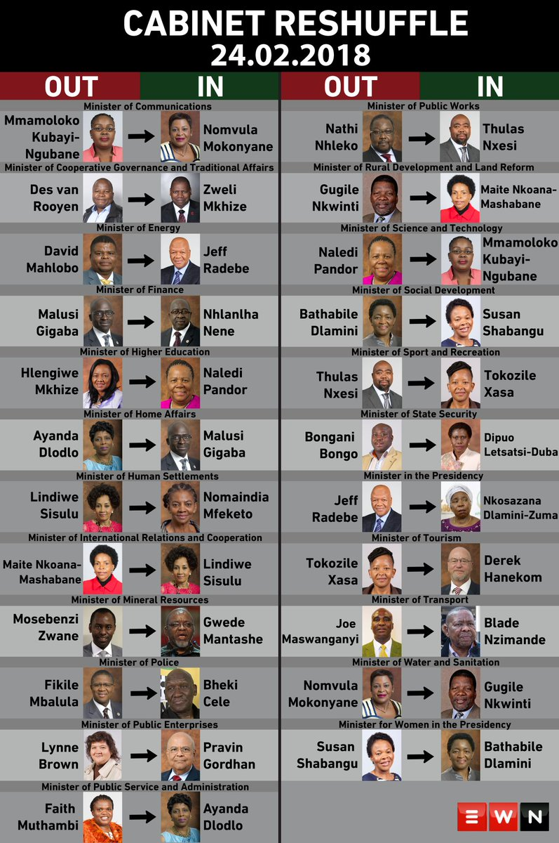 [INFOGRAPHIC] Out with the old, in with new... Here's a list of the previous cabinet ministers and their replacements. https://t.co/uQOLVZePOh #CabinetReshuffle