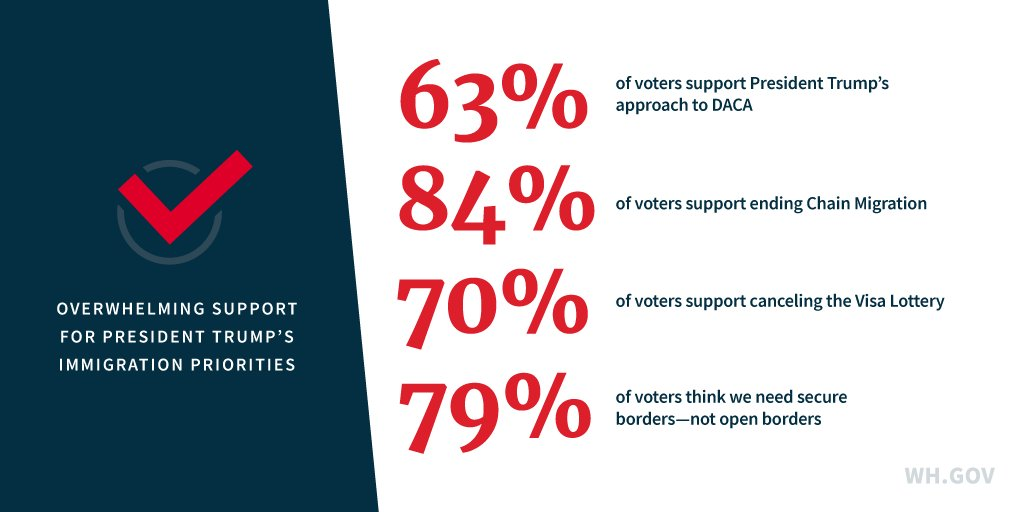 A new poll shows overwhelming support for President Trump's immigration priorities: https://t.co/EaD5W35IJe https://t.co/b08HODeoAp