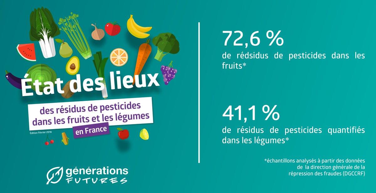 Est-ce les fruits ou les légumes qui sont le plus concernés par une présence de résidus de pesticides ? #EtatDesLieux #RésidusPesticides #Edition2018 Pour en savoir plus téléchargez notre rapport disponible en ligne  https://t.co/g6mwhK4eic