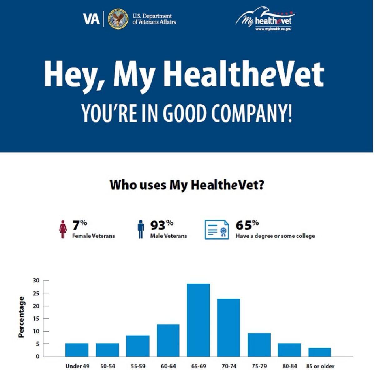 Veterans Health on Twitter:
