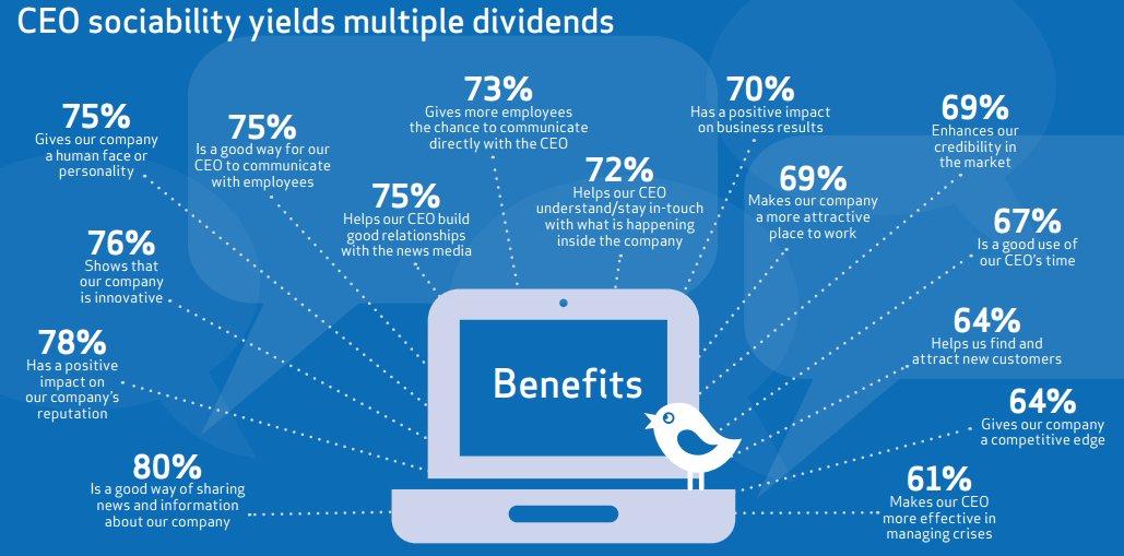 #SocialMedia = 'Most important #digital...