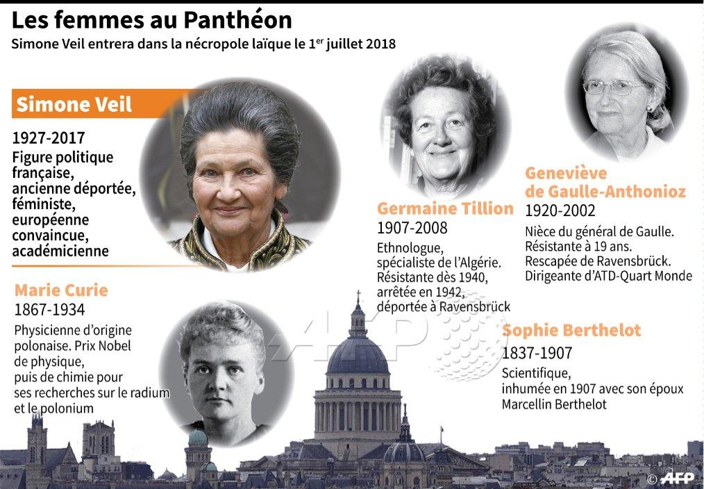 Rescapée de la Shoah, ministre et présidente du Parlement européen, Simone Veil sera la 5e femme à reposer au Panthéon #AFP