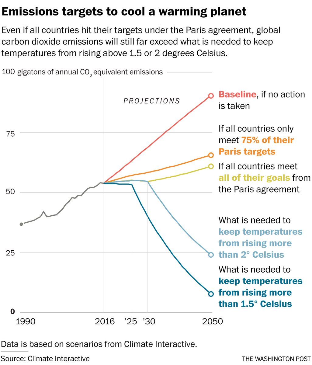 Two years later, the euphoria of the Paris climate agreement is colliding with the reality of the present: https://t.co/EQzs3p5IGP