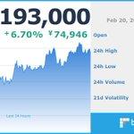Image for the Tweet beginning: 現在のビットコイン価格は 1,193,000 円です。  ※仮想通貨の相場は大きく変動する場合がございます。余裕をもったお取引をお勧めします。