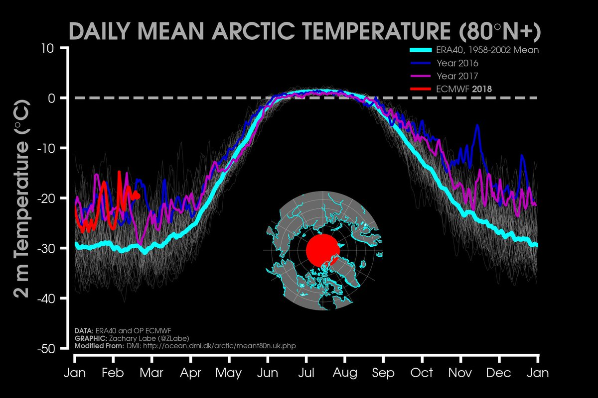 Daily Mean Arctic Temperature (80 North+)