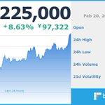 Image for the Tweet beginning: 現在のビットコイン価格は 1,225,000 円です。 ※仮想通貨の相場は大きく変動する場合がございます。余裕をもったお取引をお勧めします。