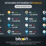 Image for the Tweet beginning: Selamat pagi Bitcoiners :) Sudah