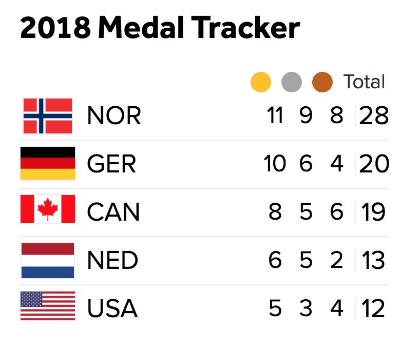 The top-five in the medal count after today's #Olympics action