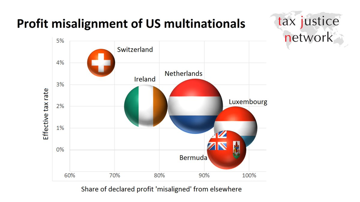 Bubble graph showing profit misalignment of US multinationals, for the five biggest profit shifting recipients: Netherlands, Luxembourg, Bermuda, Ireland and Switzerland. For all of them, the majority of their declared profit is not aligned with economic activity in their jurisdiction (i.e. it is shifted in from elsewhere); and for all of them, the effective tax rate is between 0% and 4%.