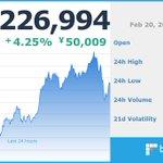 Image for the Tweet beginning: 現在のビットコイン価格は 1,226,994 円です。  ※仮想通貨の相場は大きく変動する場合がございます。余裕をもったお取引をお勧めします。