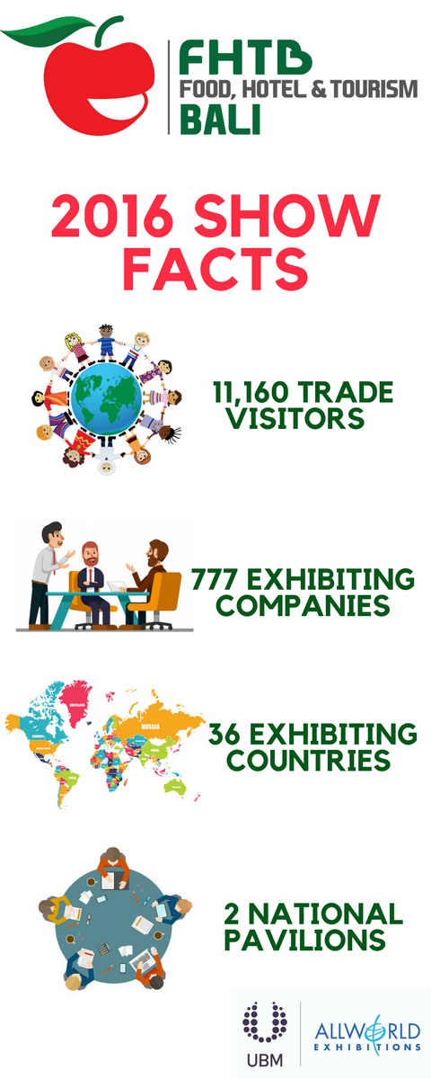 test Twitter Media - Three days until Food, Hotel and Tourism Bali 2018 kicks off. How did the 2016 show do? #FHTB #Export #Bali #Stats #MondayMotivaton https://t.co/8zxNZU4NTI