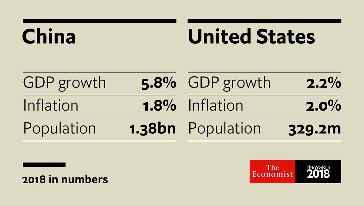 China's GDP will eventually overtake America's. But will it do so before India's population overtakes China's?  https://t.co/PF94Fa0kDv