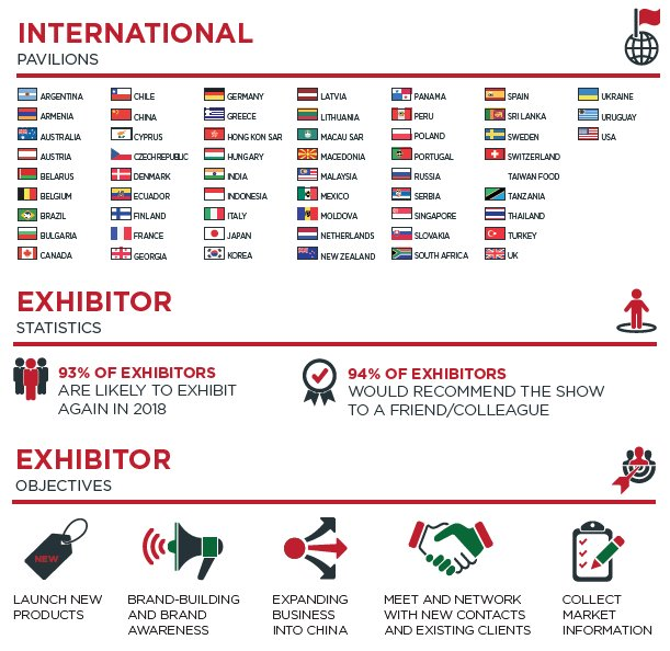 test Twitter Media - Food and Hotel China 2018 is set to be bigger and better than ever. Take a look at a summary of our 2017 exhibitors feedback! #FHC2018 #China #Shanghai #Export #Exhibitor #International #SundayStandard https://t.co/YB7oWWCcGo