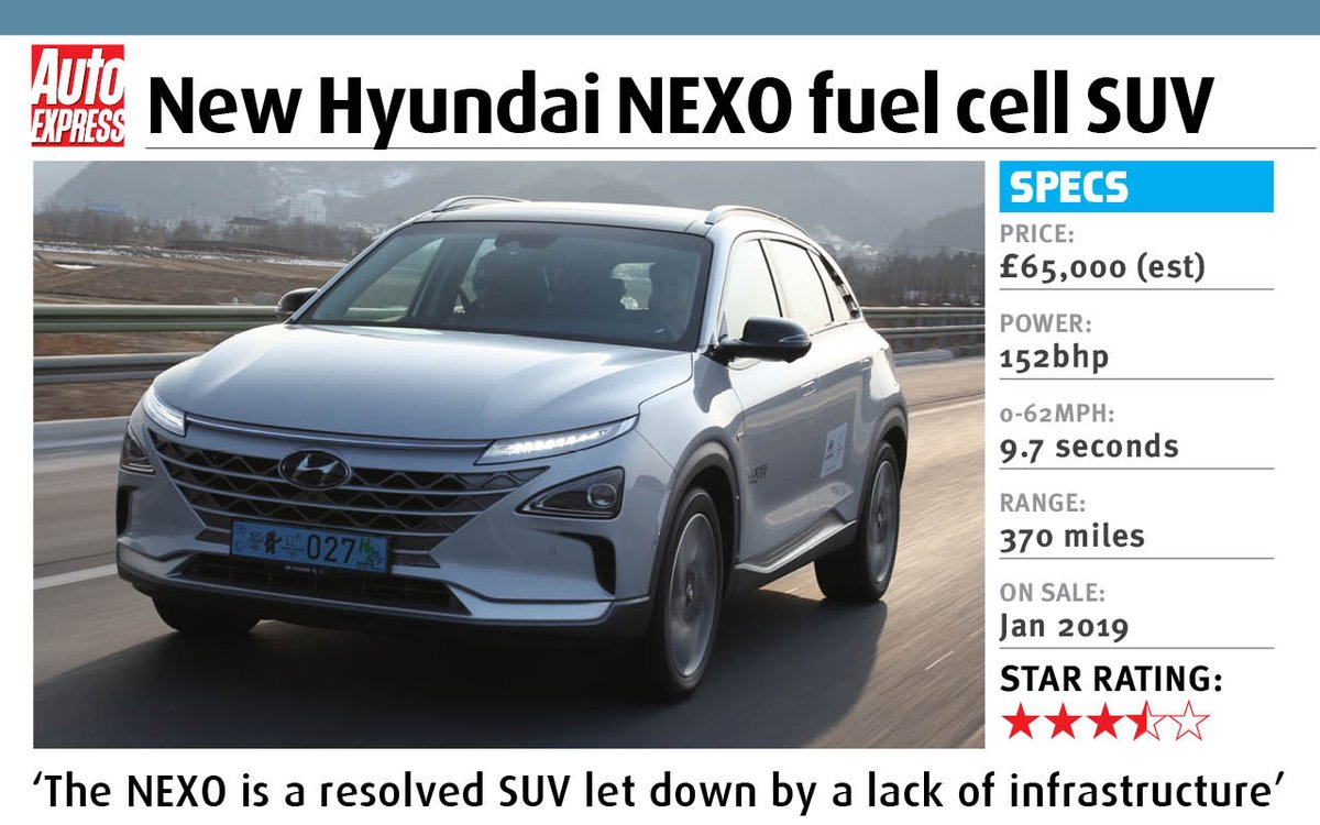 We've driven new #Hyundai NEXO fuel cell SUV. How does hydrogen power compare with more conventional fuels? https://t.co/qiawAlvQBT