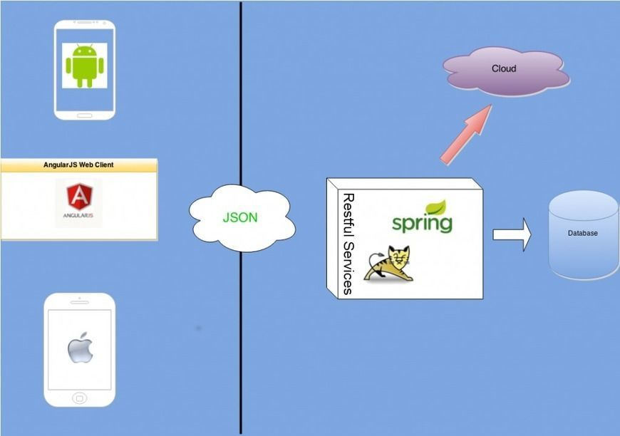 Migrating #Spring Web MVC from JSP to #AngularJS | Web Code Geeks - 2018 https://t.co/B6VwKY6Wpn