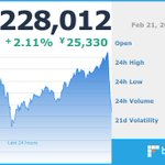 Image for the Tweet beginning: 現在のビットコイン価格は 1,228,012 円です。  ※仮想通貨の相場は大きく変動する場合がございます。余裕をもったお取引をお勧めします。