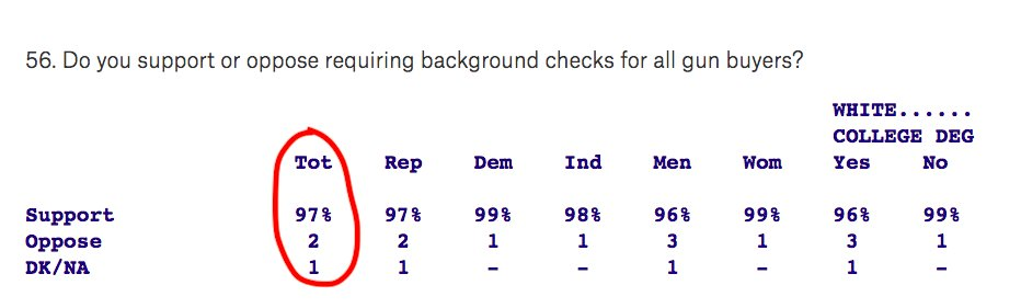 New Quinnipiac poll shows support for universal gun background checks at 97 PERCENT -- the highest it's been since Quinnipiac began polling on this after Sandy Hook. https://t.co/BR0Dv4AfrD
