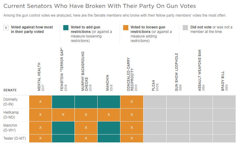 @titonka Sens. Donnelly, D-Ind.; Heitkamp, D-N.D.; Manchin, D-W.V.; and Tester, D-Mont., have broken with their party most often on the gun votes NPR analyzedhttps://t.co/A0Kp13jfE5  https://