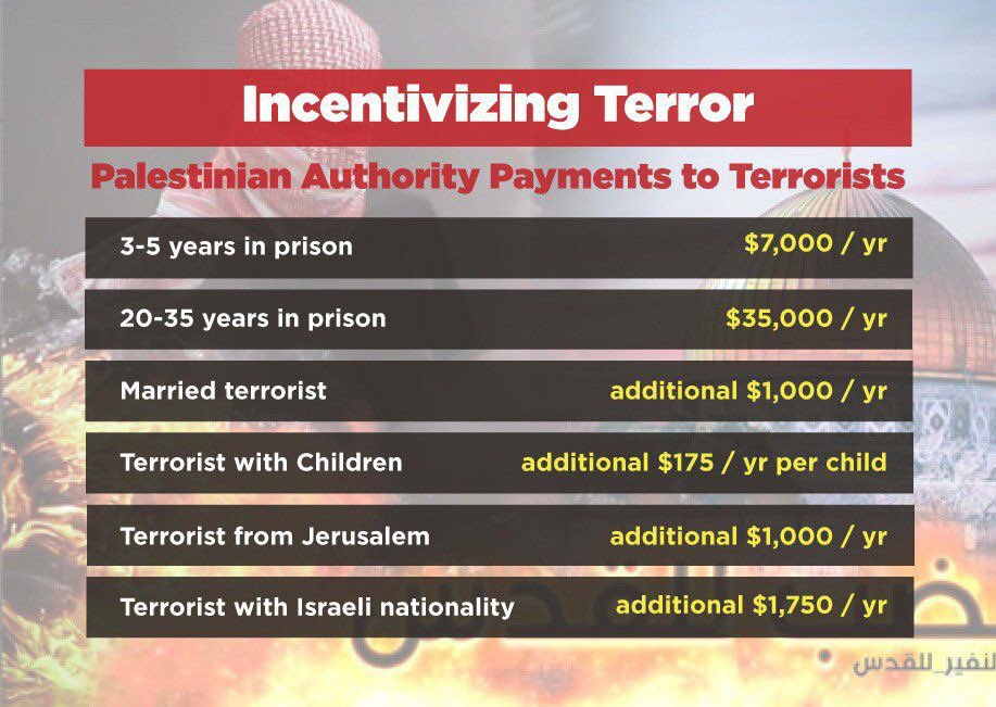 Abbas said nothing new. He continues to run away from peace and continues to pay terrorists and their families $347 million.