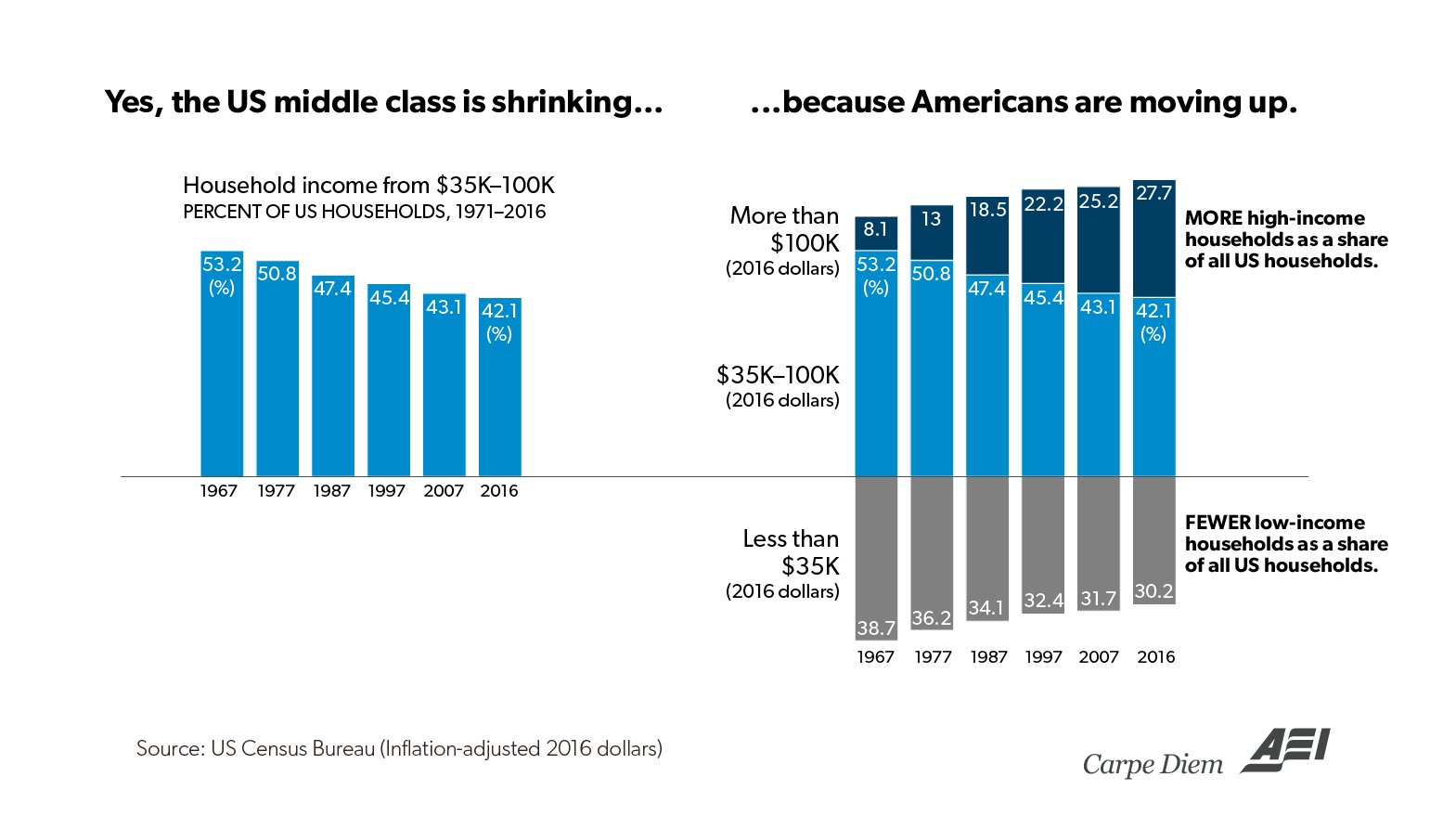 Middle Class Disappearing... Upward