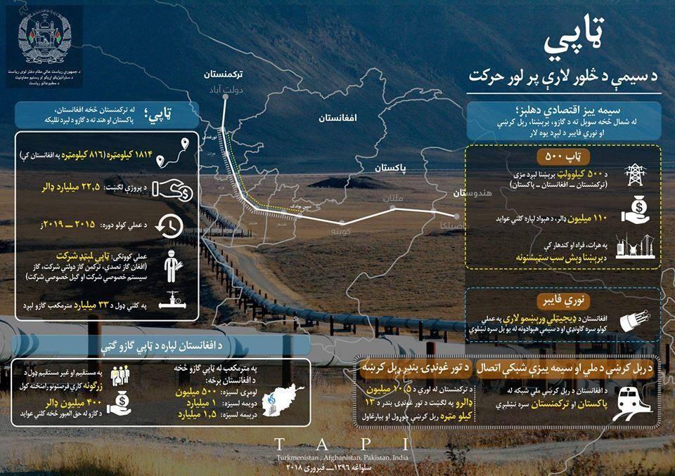 #TAPI gas pipeline to be inaugurated on Feb. 25 in #Herat City #Afghansitan goo.gl/7ASQBt