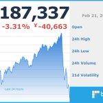 Image for the Tweet beginning: 現在のビットコイン価格は 1,187,337 円です。 ※仮想通貨の相場は大きく変動する場合がございます。余裕をもったお取引をお勧めします。