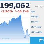 Image for the Tweet beginning: 現在のビットコイン価格は 1,199,062 円です。  ※仮想通貨の相場は大きく変動する場合がございます。余裕をもったお取引をお勧めします。