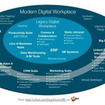 Image for the Tweet beginning: The Modern #Digital Workplace {Infographic}  #DigitalTransformation