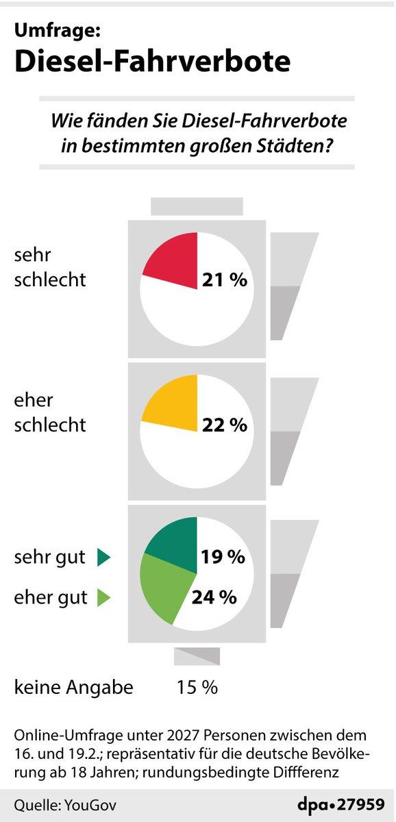 Sollen deutsche Städte Fahrverbote für schmutzige Dieselwagen verhängen dürfen oder nicht? Die Bevölkerung ist sich in dieser Frage extrem uneins  https://t.co/7B2XD71ki3 @welt (fho)