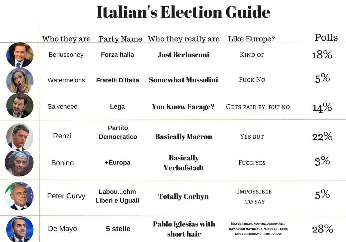 ITA POLITICS AT A GLANCE https://t.co/Ub...