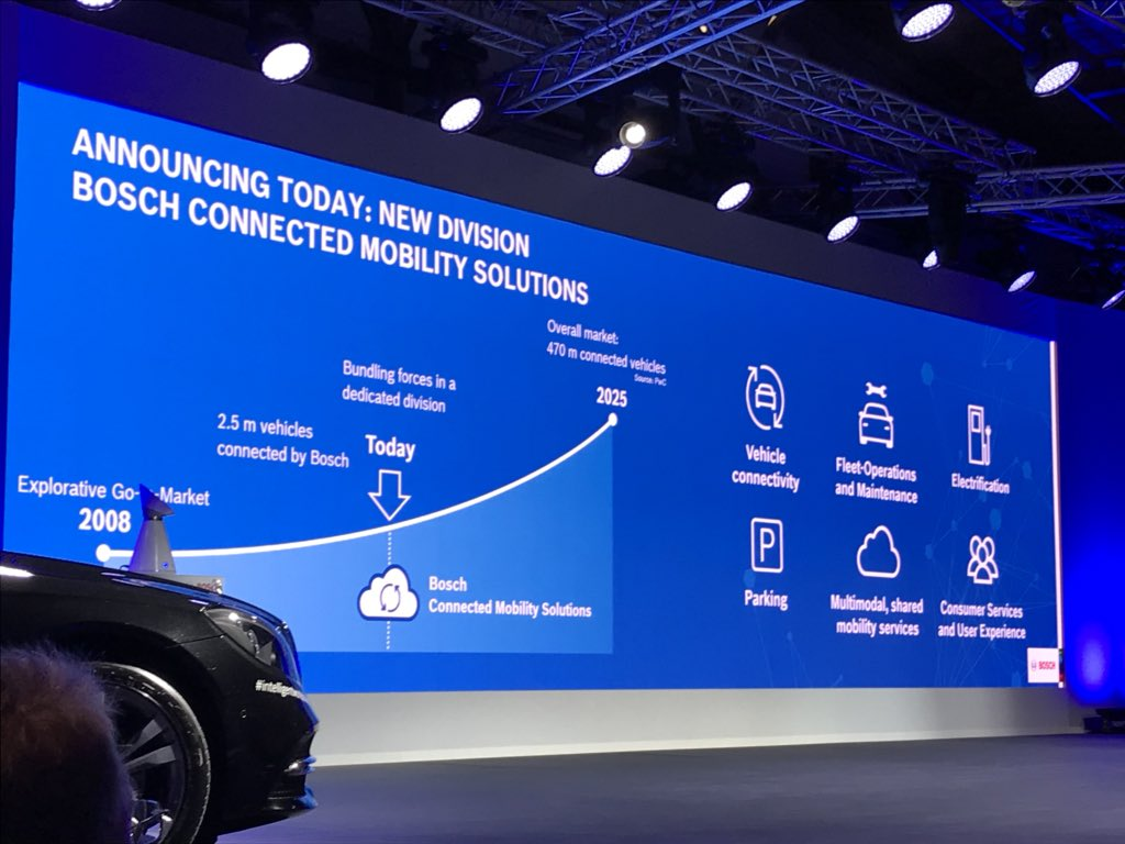 World news: Bosch is founding the new division Connected Mobility Solutions. #bcw18 #mobilityservices #connectedcar #connectedmobility <br>http://pic.twitter.com/CvgeTQTsY3
