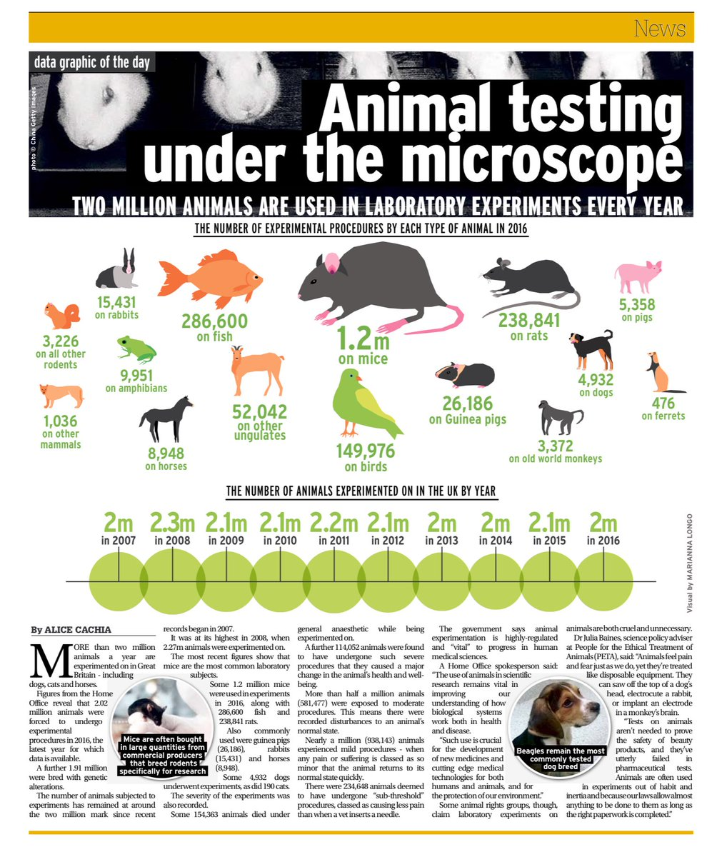 ethics of animal testing for medical However, a full 70 to 75 percent of drugs approved by the food and drug administration for clinical trials based on promising results in animal tests, ultimately prove unsafe or ineffective for humans 2 even limited clinical trials cannot reveal the full range of drug risks.