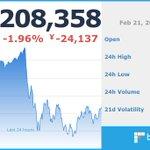 Image for the Tweet beginning: 現在のビットコイン価格は 1,208,358 円です。  ※仮想通貨の相場は大きく変動する場合がございます。余裕をもったお取引をお勧めします。