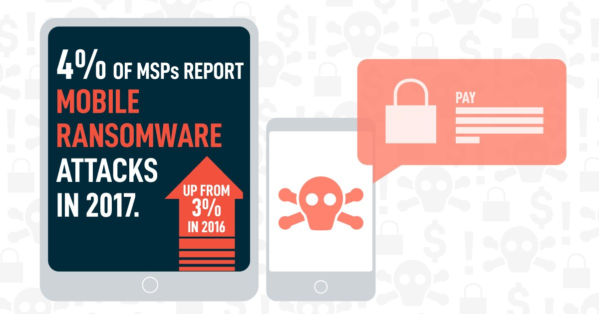 test Twitter Media - #Ransomware stat 9: 4% of IT pros report mobile #ransomware attacks in the last year.  https://t.co/YgcpKSQb7z https://t.co/StpZdXbngO