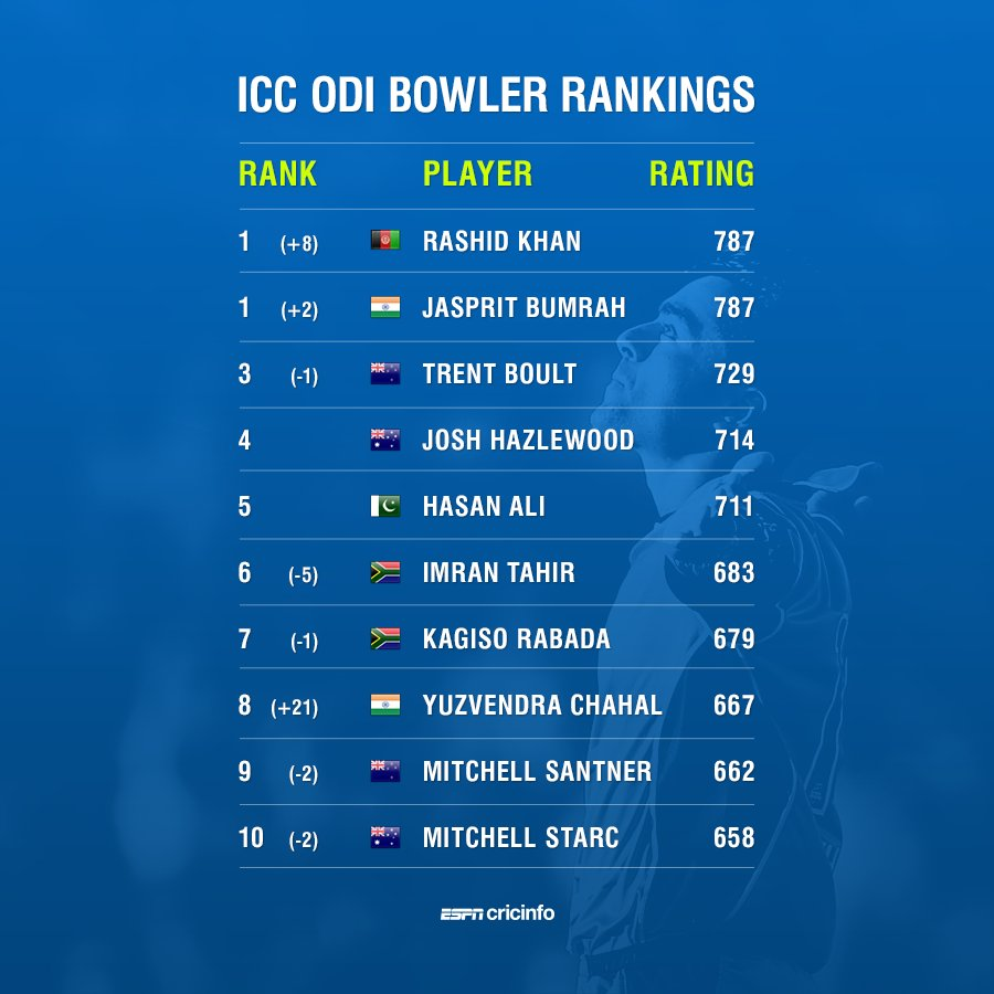 Congratulations to spin sensation @rashidkhan_19 to become the youngest man to top the ICC Player Rankings & become the No1 ODI bowler. Rashids hard work & dedication have always paid off& he is a great example to millions in AFG. I wish him all the best in his future endeavors.